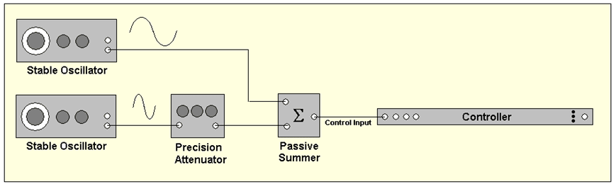 Figure 3: Testing the dynamic range of a Control input using the two-tone method.