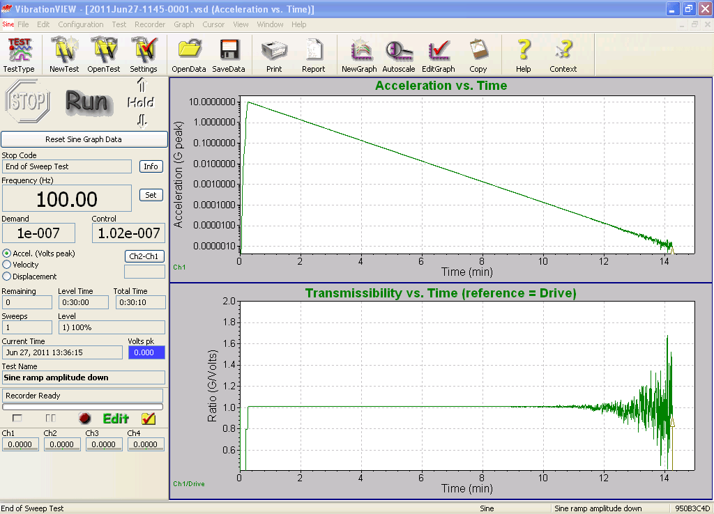 Figure 12: Ramped-sine test of the VR9500 controller indicates about 130 dB input/output dynamic range.