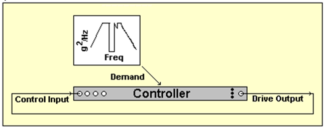 Figure 15: Testing both Drive and Control dynamic range using a severe Demand.