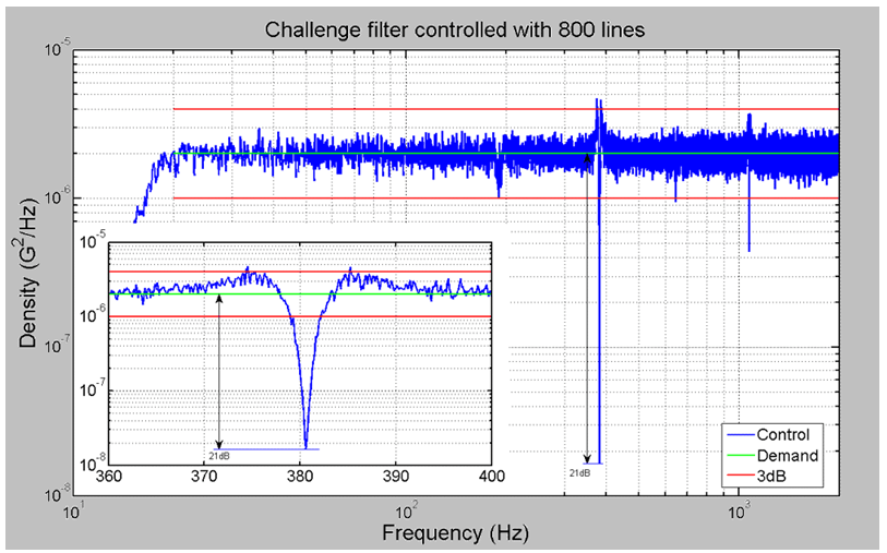 Figure 20: 800-line Control signal spectrum-analyzed by an external analyzer with more resolution.