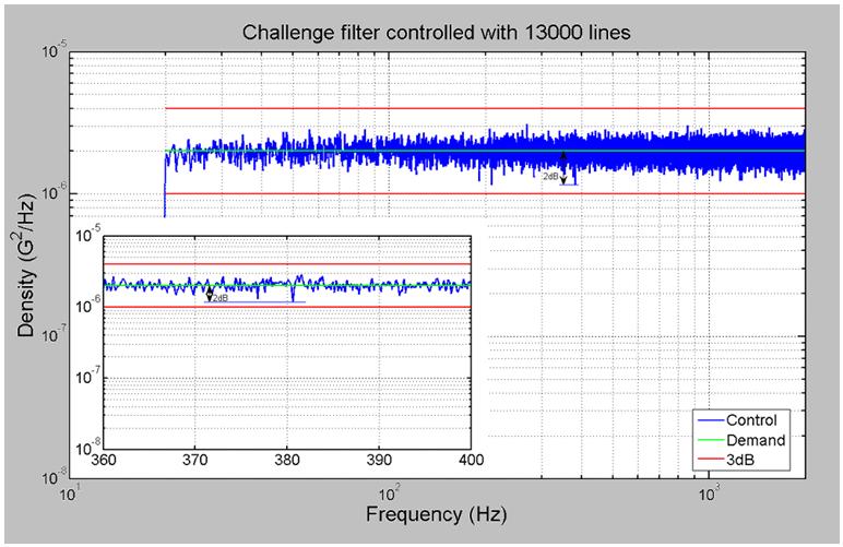 Figure 22: 13,000-line Control signal spectrum-analyzed by an external analyzer.