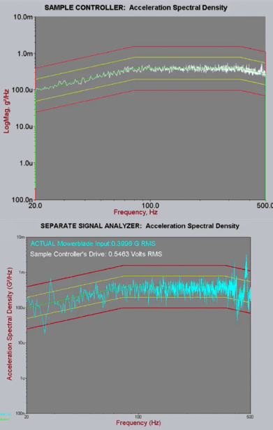 Figure 3: Sample controller at level compared to a separate signal analyzer. Note that the sample controller plot is simply a multiple of the low level plot. Further, note that the sample controller does not show the resonant peaks truly present in the blade.