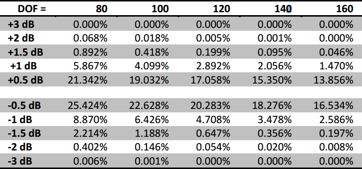 Table 1: Probability of a PSD value exceeding the tolerance dB for a given DOF.