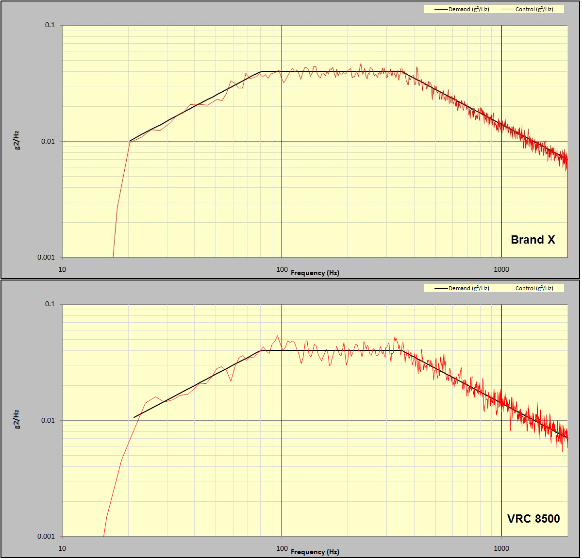 Figure 12: Comparison of NAVMAT test run on Brand X and VR8500 controllers.