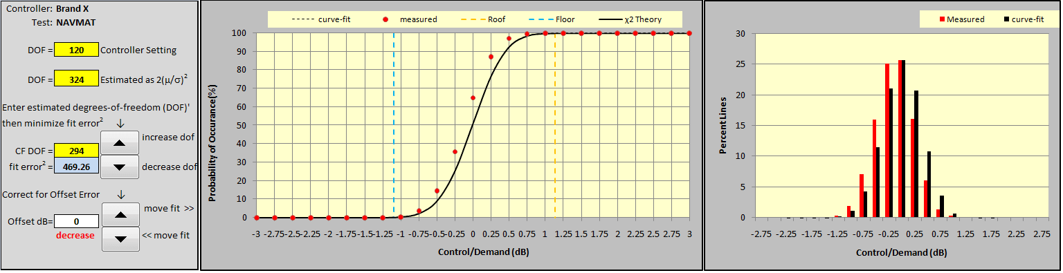 Figure 13: Curve-fitting Brand X CDF with χ2 for precise DOF measurement.