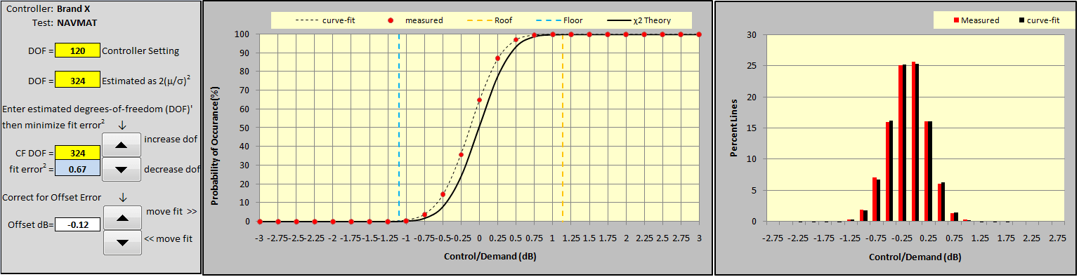 Figure 14: Curve-fitting Brand X CDF for bias error.