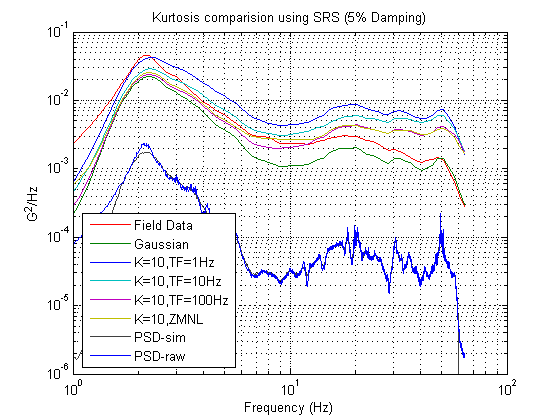 "Figure 2.1: SRS plot of Transportation Data LB4 with random vibration tests with varying kurtosis values and varied Transition Frequency. Note how the SRS plot is a handy way to see how an increasing kurtosis value brings higher accelerations across the frequency spectrum. Note also how the plot of the PSD is identical for both the original data and the laboratory test data, indicating the tests are identical in terms of the ""energy"" of the test."