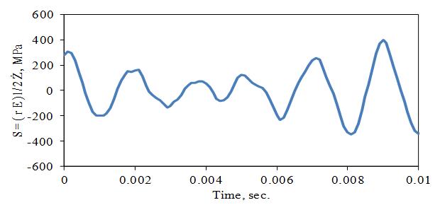 Figure 10. Resonance Response to Random Base Excitation