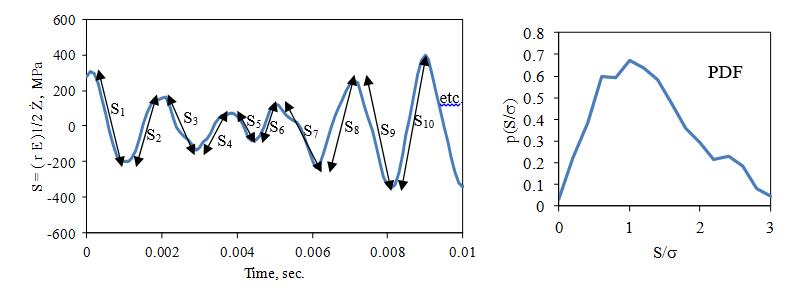 Figure 11. Stress Traverses in Random Resonance Response