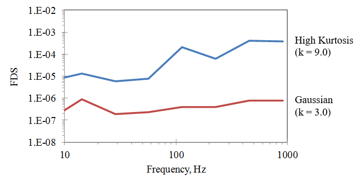 Figure 21. Fatigue Damage Spectrum for Cantilever Resonances (m = 8.0,  = 0.01), Base Excitation at 1 g RMS for both cases.