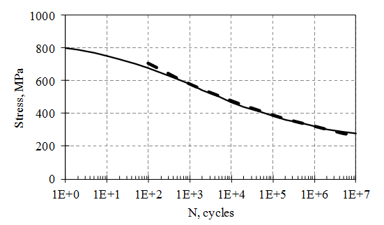 Figure 6. Example of the S-N graph for AISI 4340 Steel