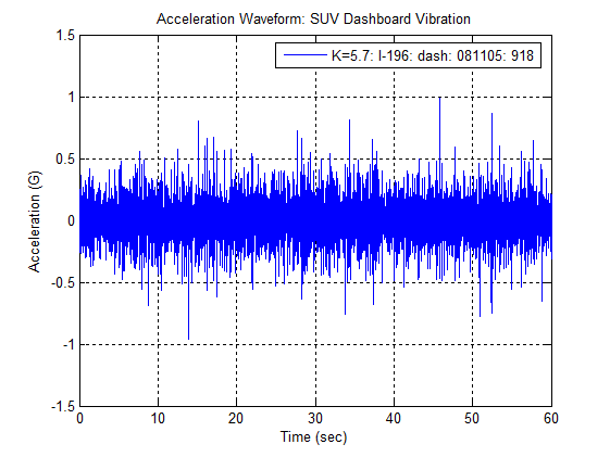 Figure 6 – Acceleration Waveforms for Bravada Dashboard vibration on I-196 (9:18 08/11/05). Measured real-life data, Gaussian (no clipping), and kurtosis-controlled (k=5.7) waveforms. Note how kurtosis-controlled waveform has peaks at +/- 1 G (similar to original data) and how Gaussian waveform has max G levels less than +/- 0.5 G.
