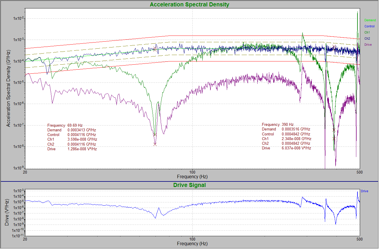 Figure 4: NAVMAT test on lawnmower blade with Control on the end of the lawnmower blade (Ch. 2) with no notching. Notice how the large resonances of the lawnmower blade are reduced across the PSD spectrum (blue Ch2 plot). This is accomplished by the low level drive signals for those resonances.
