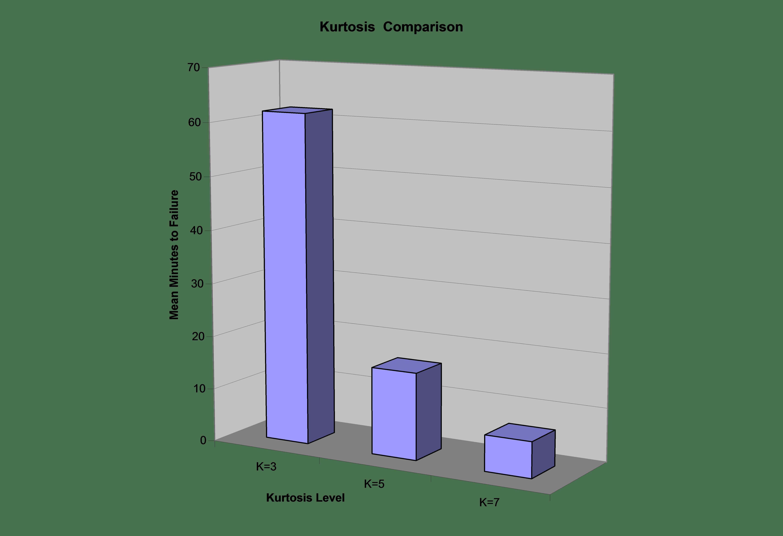 Figure 14. Mean minutes to light bulb failure.