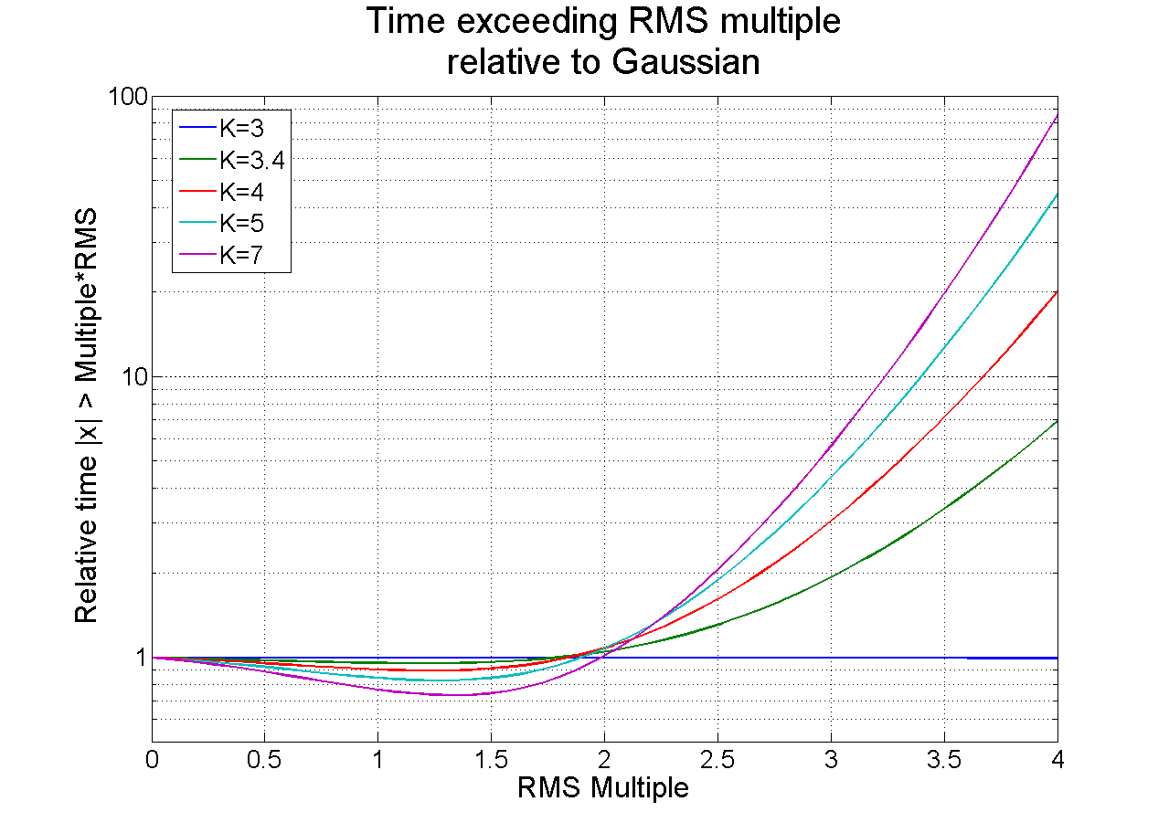 Figure 6. Illustrating how kurtosis increases time spent at higher levels.
