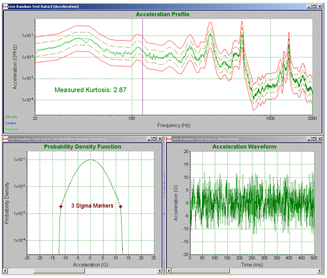 Figure 7. Harvester acceleration profile with Gaussian Distribution and 3 sigma clipping.