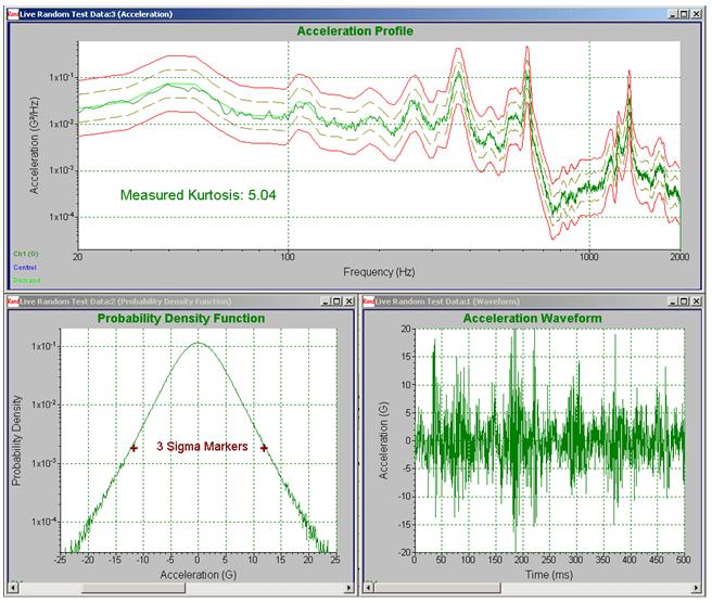 Figure 8. Harvester acceleration profile with kurtosis = 5.