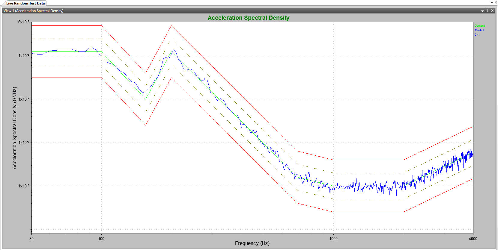 A RANDOM test profile from 50Hz to 4000Hz