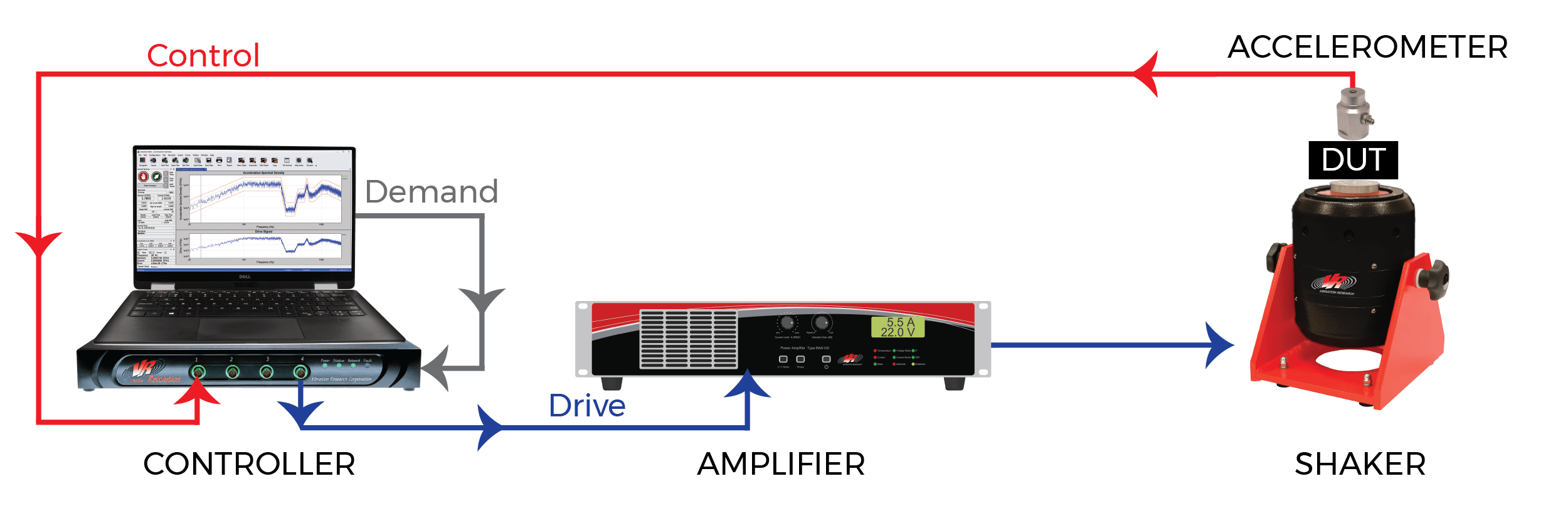 A vibration controller generates a Drive signal that causes the measured Control acceleration to closely match a prescribed Demand