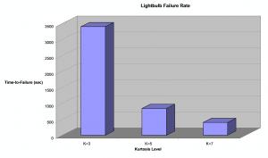 Mean Time-to-Failure (sec) of 75 Watt Lightbulbs vs. Kurtosis Level