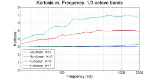 Early VRC kurtosis-versus-frequency plot made using 1/3-octave filters suggests low-frequency kurtosis greater than 3 is difficult to achieve – an erroneous conclusion