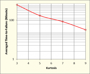 Average minutes to failure versus kurtosis of control signal