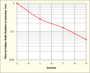 Average time to failure normalized to Gaussian failure time versus kurtosis of control signal