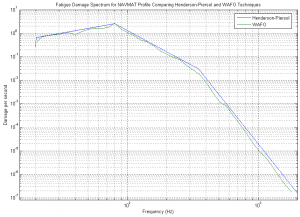 Henderson-Piersol DPS and MATLAB's WAFO FDS compared