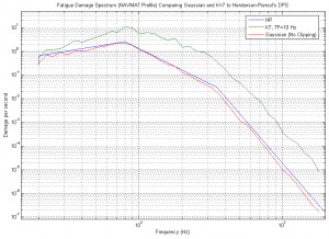 Fatigue Damage Spectrum Comparing Gaussian to Henderson-Piersol's DPS and K=7 to Henderson-Piersol's DPS for the same NAVMAT profile