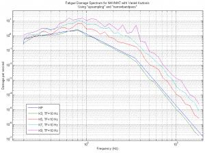 FDS for Simulated NAVMAT at various kurtosis values
