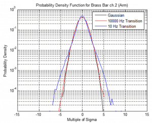 PDFs for the brass bar (arm) data for tests with kurtosis=5 distribution and transition frequencies 10,000 Hz and 10 Hz