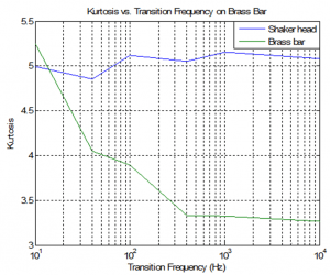Kurtosis values for shaker head and brass arm vs. transition frequencies for a narrow spectrum band