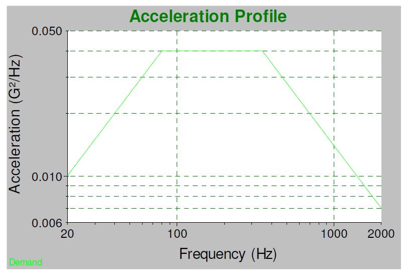 Acceleration Profile