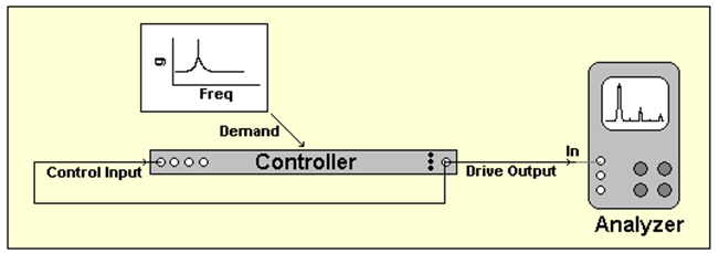 Figure 11: Ramped-sine loop-back test setup.