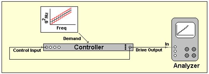 Figure 13: Narrow-band random loop-back test setup.