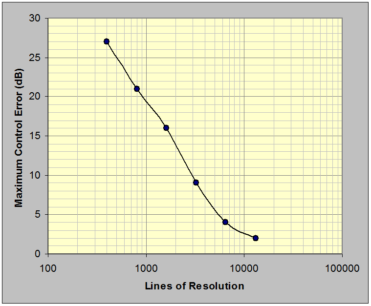Figure 23: Maximum loop-error versus random control resolution shows that at least 8,000 lines of resolution are required to hold the challenge filter in control within ±3 dB over the NAVMAT band.