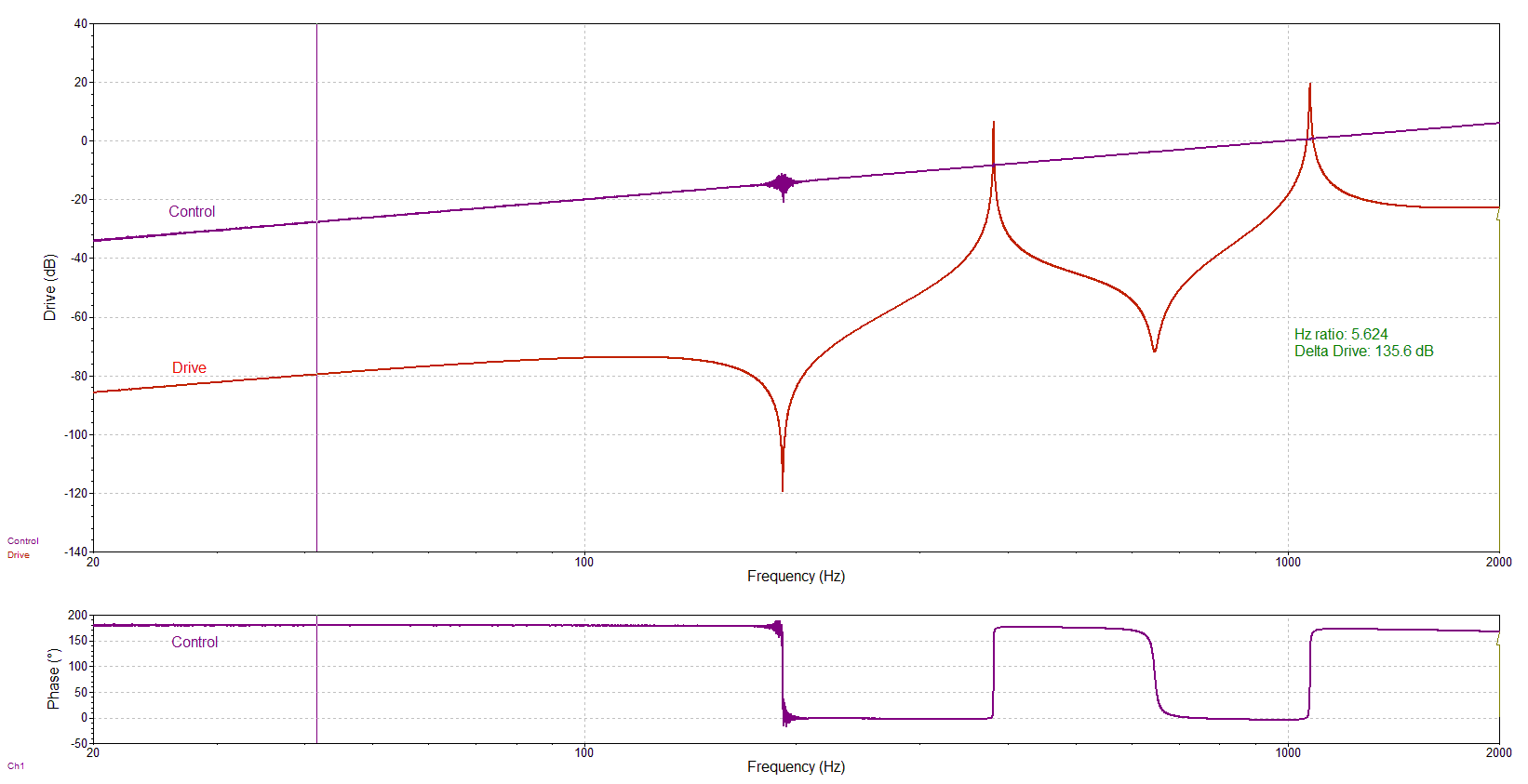Figure 25: VR9500 Control and Drive signals during a swept-sine test; dynamic range exceeds 135 dB. The test profile has a change in demand amplitude (0.02 V to 2 V) because the dynamic range of VR9500 exceeded the dynamic range of challenge filter.