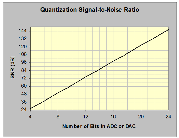 Figure 6: Relationship between effective bits and dynamic range or SNR.