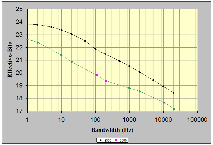 Figure 7: Measured Effective-Bits of the VR9500 and VR8500 Control input channel at various bandwidths.
