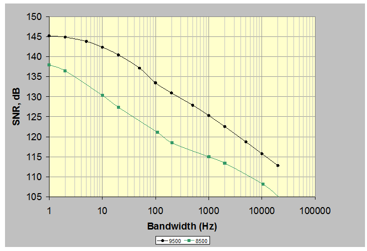 Figure 8:Dynamic range of the VR9500 and VR8500 controller at various bandwidths.