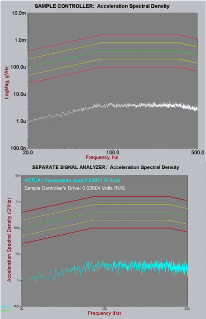 Sample controller PSD at 20 dB below level compared to a separate signal analyzer