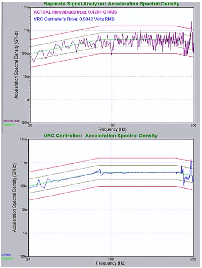 Figure 4: PSD estimated with iDOF at full level compared to separate signal analyzer