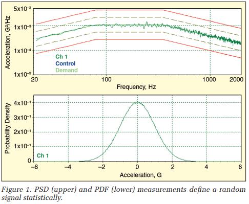 PSD (upper) and PDF (lower) measurements define a random signal statistically