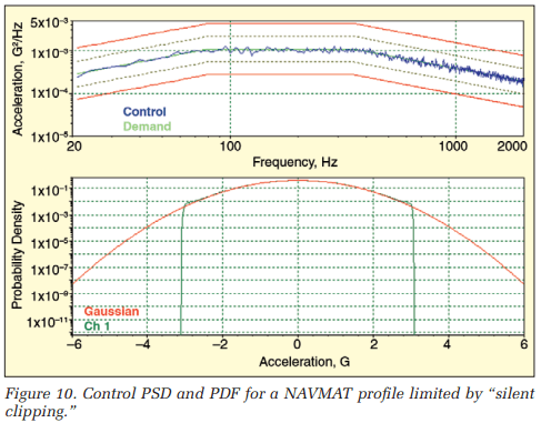 Control PSD and PDF for a NAVMAT profile limited by 'silent clipping'