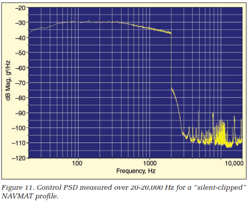 Control PSD measured over 20-20,000 Hz for a 'silent-clipped' NAVMAT profile