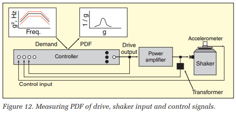 Measuring PDF of drive, shaker input and control signals