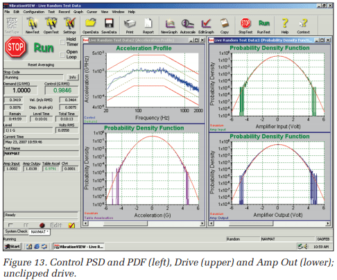 Control PSD and PDF (left), Drive (upper), and Amp Out (lower); unclipped drive