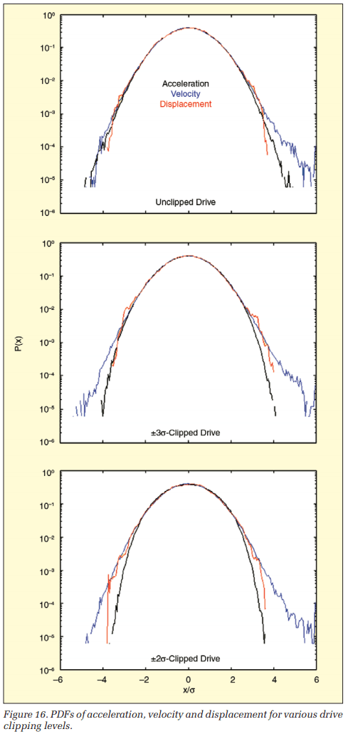 PDFs of acceleration, velocity and displacement for various drive clipping levels