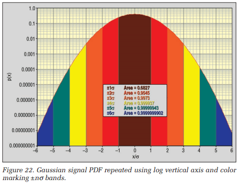 Guassian signal PDF repeated using log vertical axis and color marking ±nσ bands