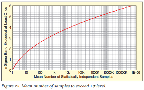 Mean number of samples to exceed ±σ level